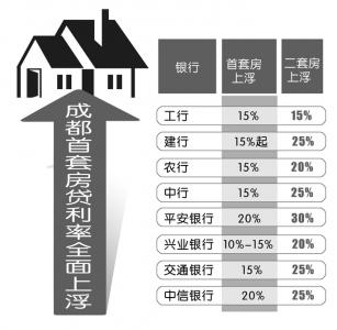 成都首套房房贷利率上浮15%