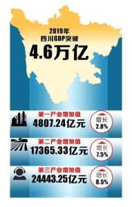 2019年四川GDP突破4.6万亿