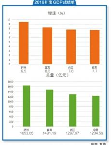2016年GDP增速 泸州增速全省第一 宜宾总量全
